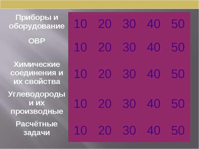 Приборы и оборудование1020304050 ОВР1020304050 Химические соединени...