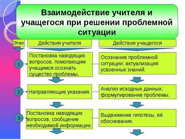 Взаимодействие учителя и учащегося при решении проблемной ситуации
