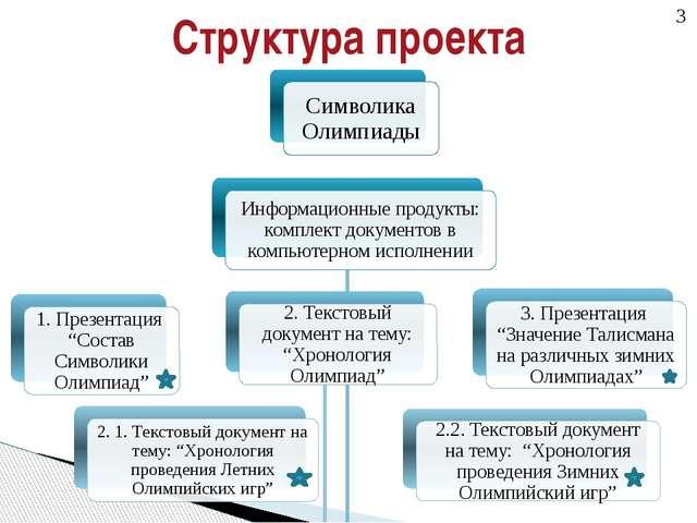Структура разбиения работ