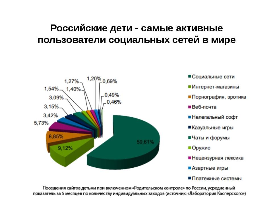 Российские дети - самые активные пользователи социальных сетей в мире