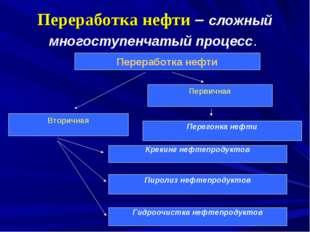 Переработка нефти – сложный многоступенчатый процесс. Переработка нефти Втори