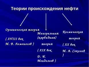 Теории происхождения нефти Органическая теория ( XVIII век М. В. Ломоносов )