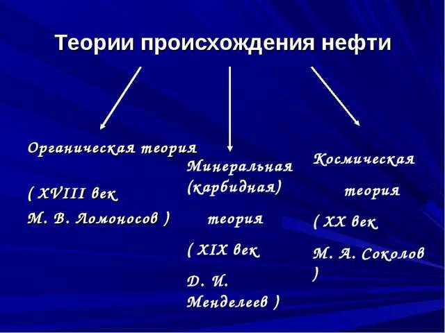 Теории происхождения нефти Органическая теория ( XVIII век М. В. Ломоносов )...