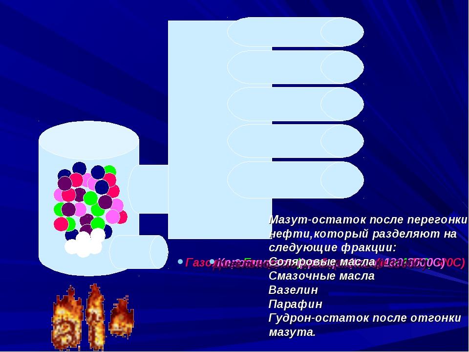 Газовая фракция (tкип. до 400С) Газолиновая фракция бензинов(tкип. 40-1800C)...