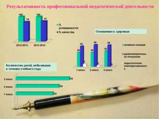 Результативность профессиональной педагогической деятельности Количество дете