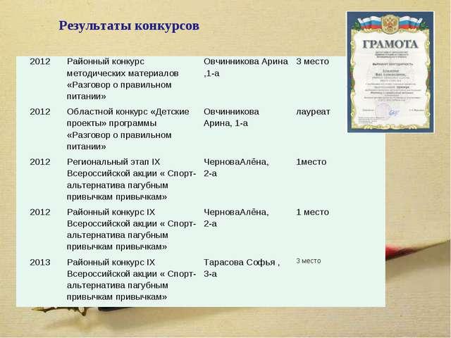 Результаты конкурсов 2012Районный конкурс методических материалов «Разговор...