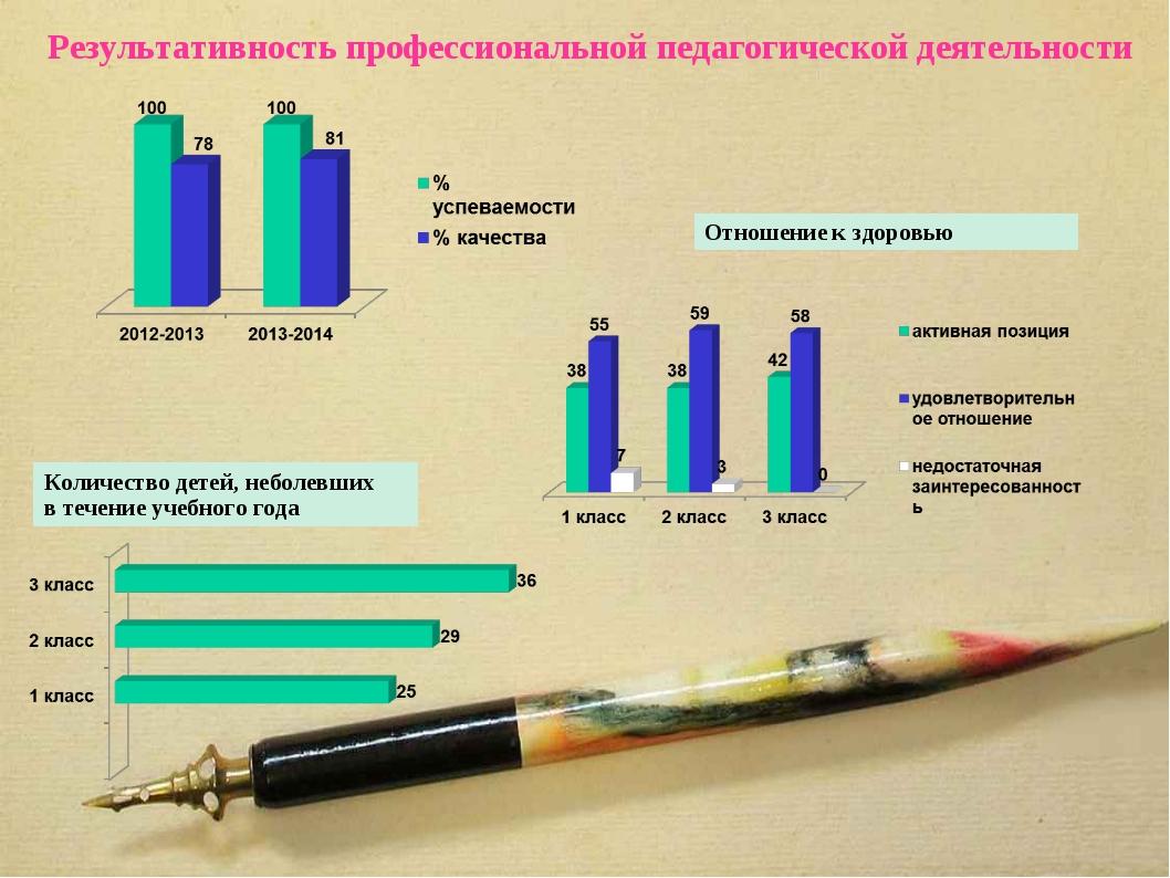 Результативность профессиональной педагогической деятельности Количество дете...