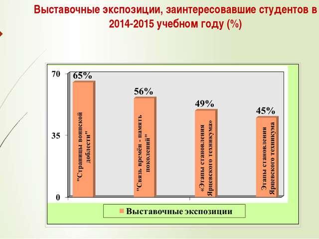 Выставочные экспозиции, заинтересовавшие студентов в 2014-2015 учебном году (%)