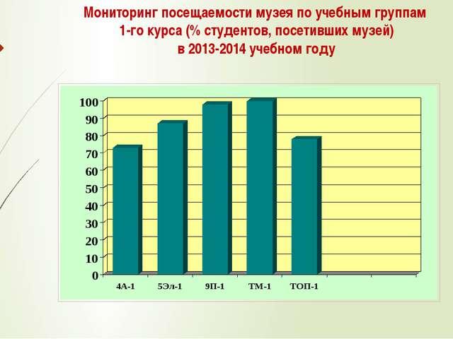 Мониторинг посещаемости музея по учебным группам 1-го курса (% студентов, пос...