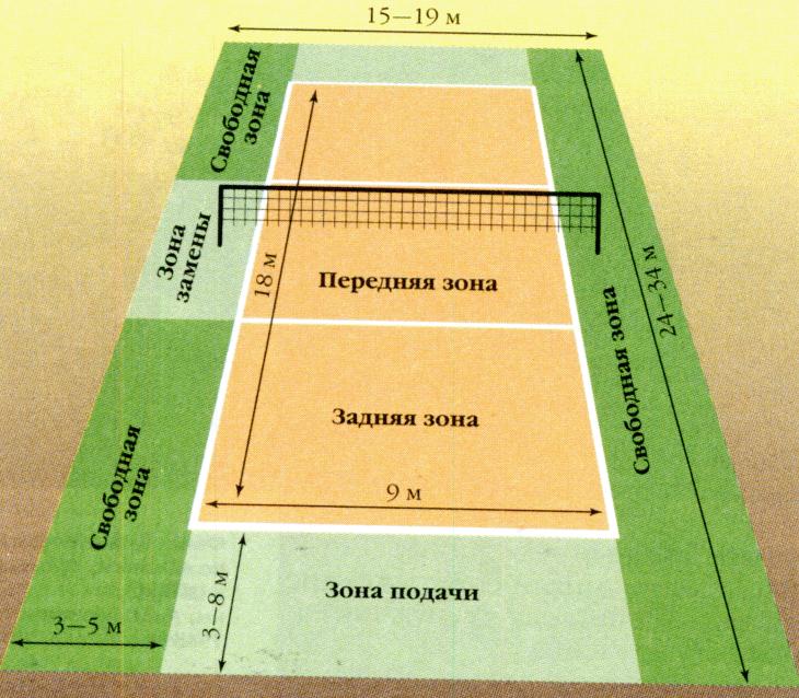 Размеры площадки для пляжного волейбола