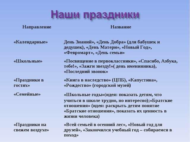 НаправлениеНазвание «Календарные»День Знаний», «День Добра» (для бабушек и...