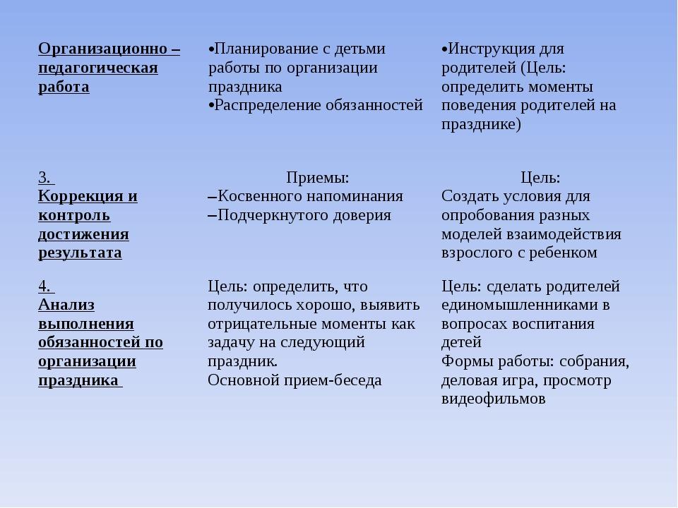 3. Коррекция и контроль достижения результатаПриемы: Косвенного напоминания...
