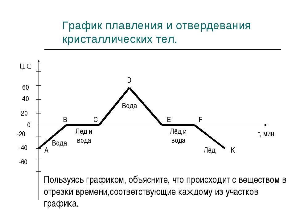 График плавления и отвердевания кристаллических тел. 0 20 40 60 t,̊ C -20 -40...