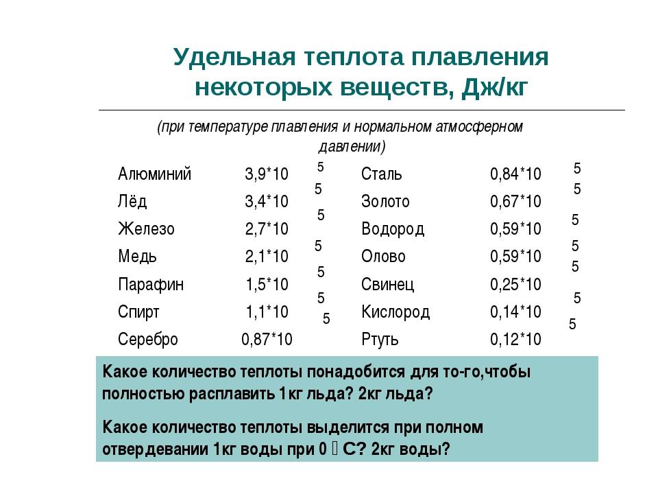 Удельная теплота плавления некоторых веществ, Дж/кг (при температуре плавлени...