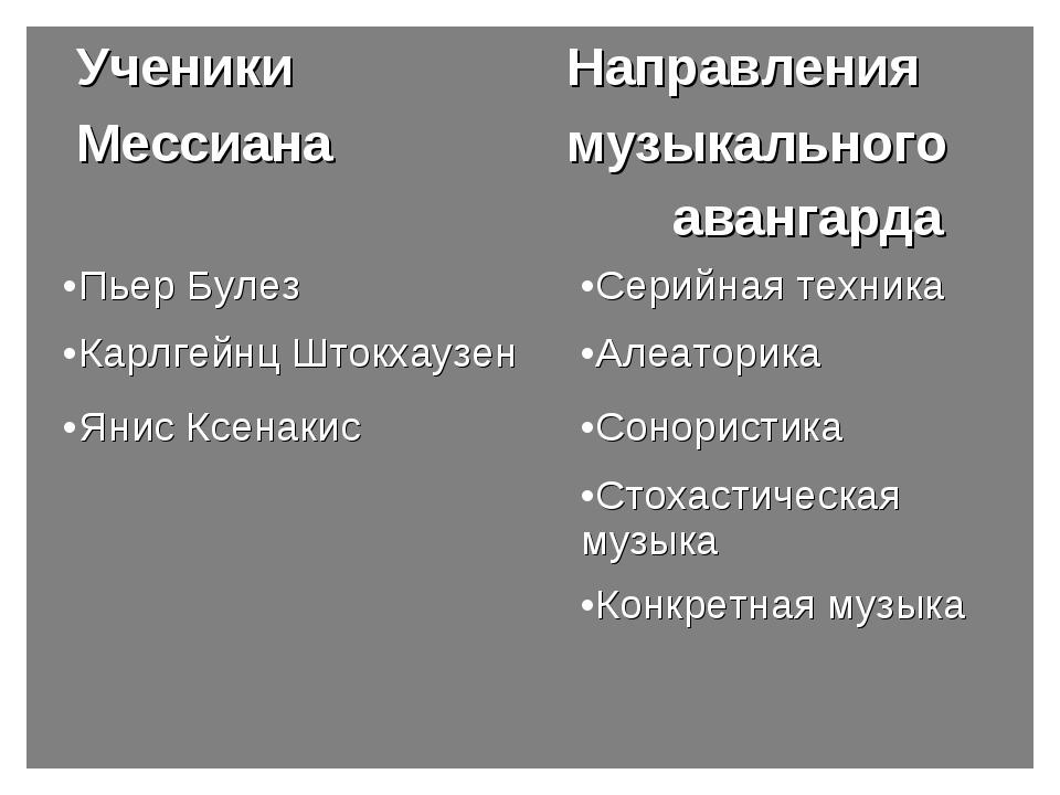 УченикиНаправления Мессианамузыкального авангарда Пьер БулезС...