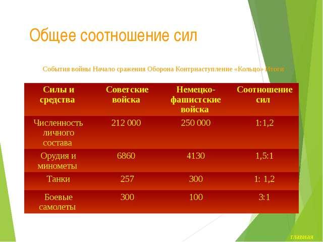 Итоги и международное значение победы под Сталинградом В военной экономике Ге...