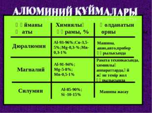 Құйманың аты Химиялық құрамы, % Қолданатын орны Дюралюмин Магналий Силумин Al