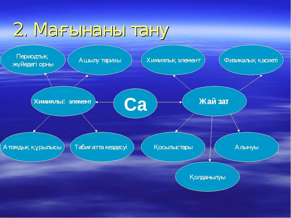 2. Мағынаны тану Периодтық жүйедегі орны Химиялық элемент Атомдық құрылысы Та...