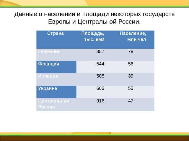 Центральный экономический район Состав: 1.Брянская область 2.Владимирская...