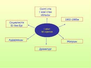 Ғабит Мүсірепов Социалистік Еңбек Ері Солтүстік Қазақстан облысы 1902-1985ж Ж