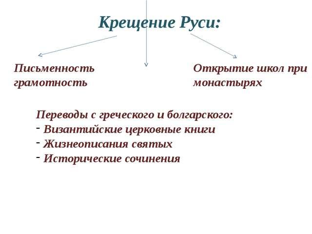 Крещение Руси: Письменность грамотность Открытие школ при монастырях Переводы...