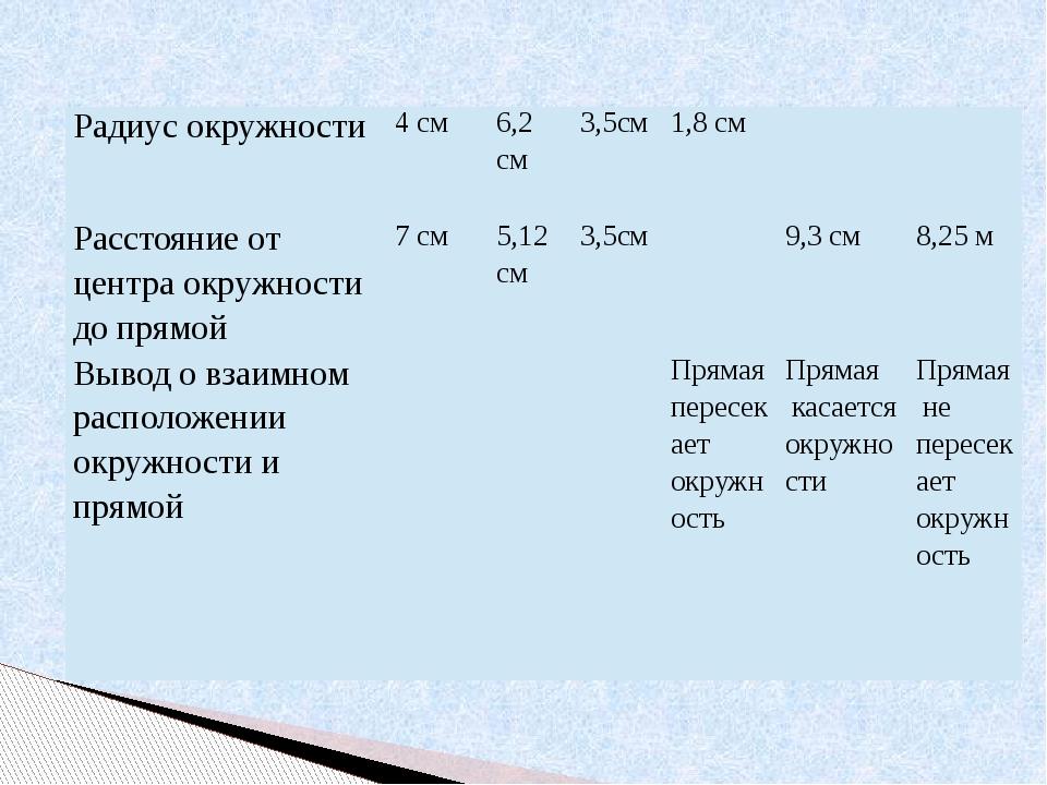 Радиус окружности 4см 6,2см 3,5см 1,8 см Расстояние от центра окружности до п...