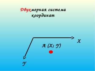 Двухмерная система координат X Y А (X; Y)