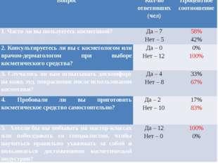 Вопрос Кол-во ответивших (чел) Процентное соотношение 1.Частоли вы пользуетес
