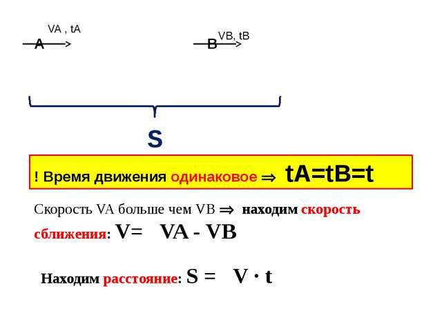 S VA , tA VB, tB ! Время движения одинаковое  tA=tB=t Скорость VA больше че...
