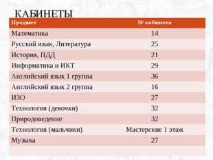 КАБИНЕТЫ Предмет№ кабинета Математика14 Русский язык, Литература25 История
