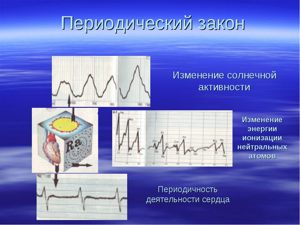 Изменение энергии ионизации нейтральных атомов Периодичность деятельности сер...