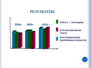 РЕЗУЛЬТАТЫ 2008г. 2009г. 2010г. Работа с таблицами Конспектирование текста Ко