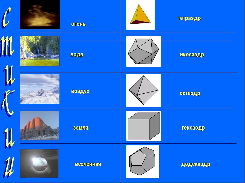 огонь тетраэдр вода икосаэдр воздух октаэдр земля гексаэдр вселенная додека...