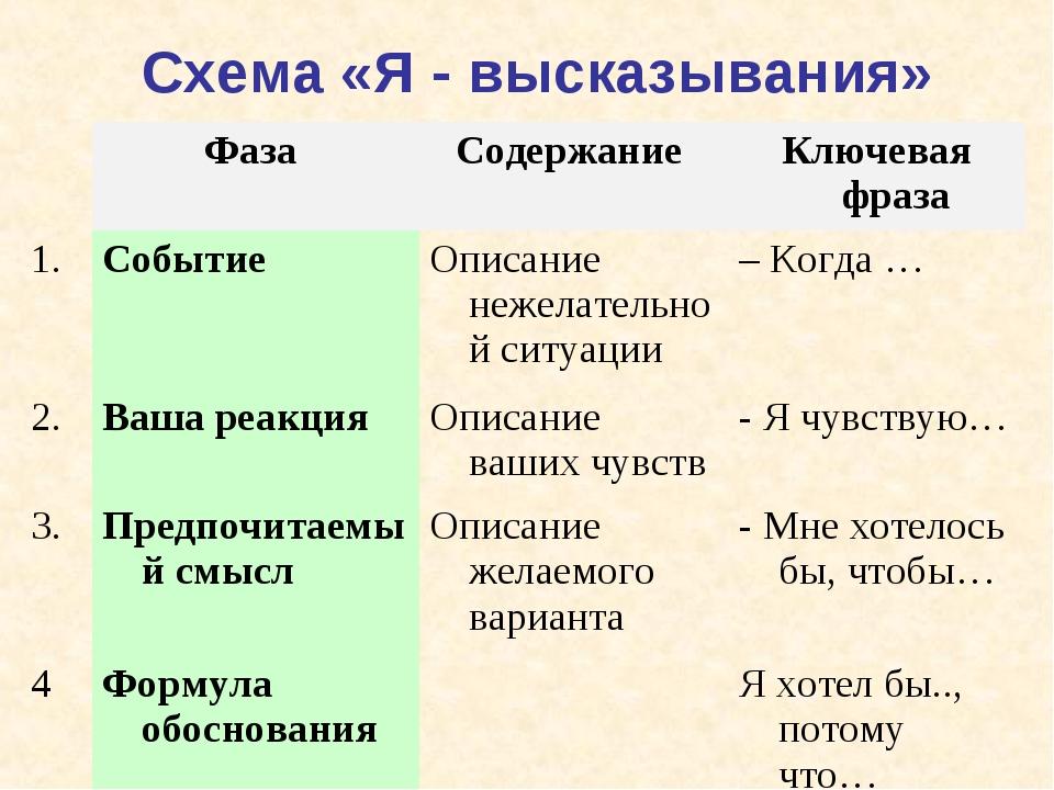 Схема «Я - высказывания» Фаза Содержание Ключевая фраза 1.СобытиеОписани...