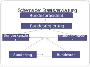 Schema der Staatsverwaltung Bundespräsident Bundesregierung Bundeskanzler Bun