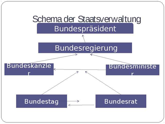 Schema der Staatsverwaltung Bundespräsident Bundesregierung Bundeskanzler Bun...