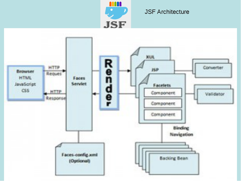 JSF Architecture
