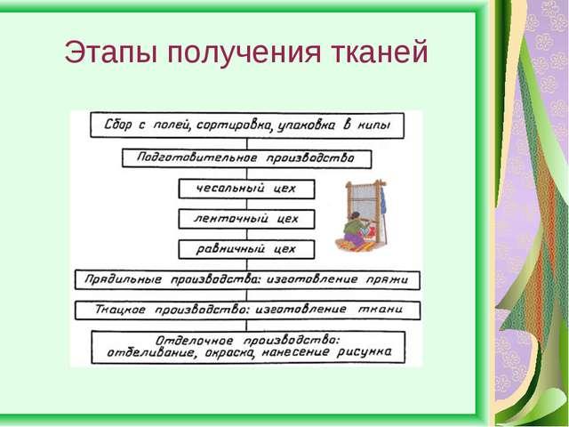 Этапы получения тканей