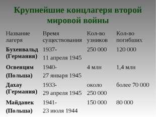 Крупнейшие концлагеря второй мировой войны Название лагеряВремя существовани