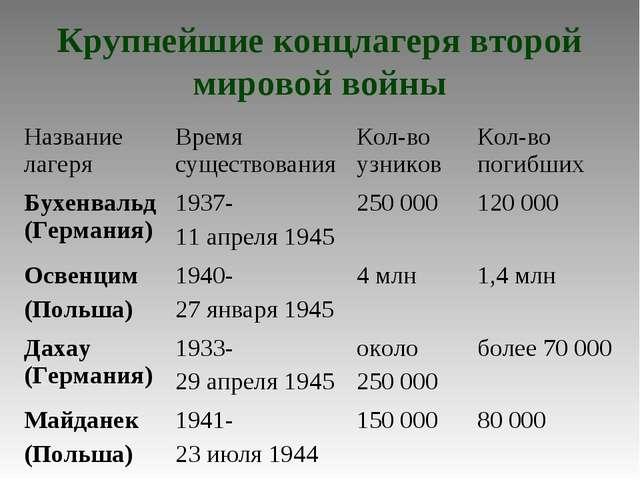 Крупнейшие концлагеря второй мировой войны Название лагеряВремя существовани...