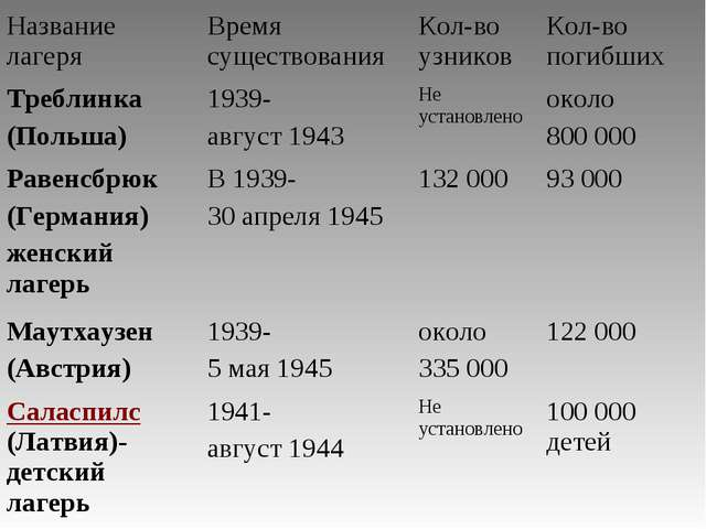 Название лагеряВремя существованияКол-во узниковКол-во погибших Треблинка...