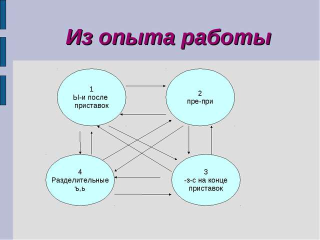 Из опыта работы 1 Ы-и после приставок 2 пре-при 4 Разделительные ъ,ь 3 -з-с н...