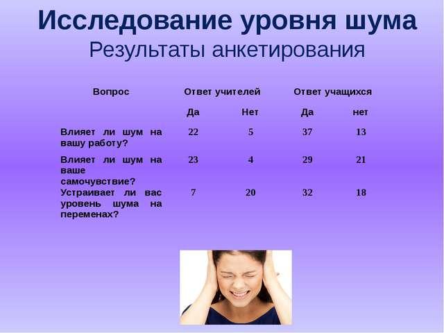 Исследование уровня шума Результаты анкетирования Вопрос Ответ учителей Отве...