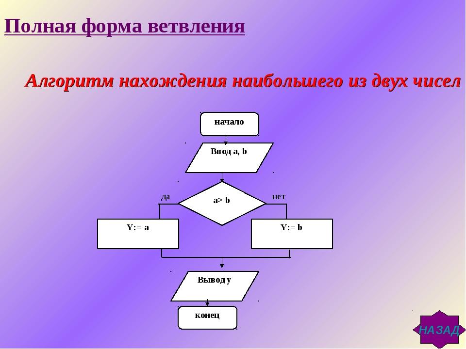 Алгоритм нахождения наибольшего из двух чисел да нет Полная форма ветвления...