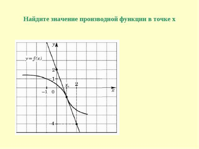 Найдите значение производной функции в точке х