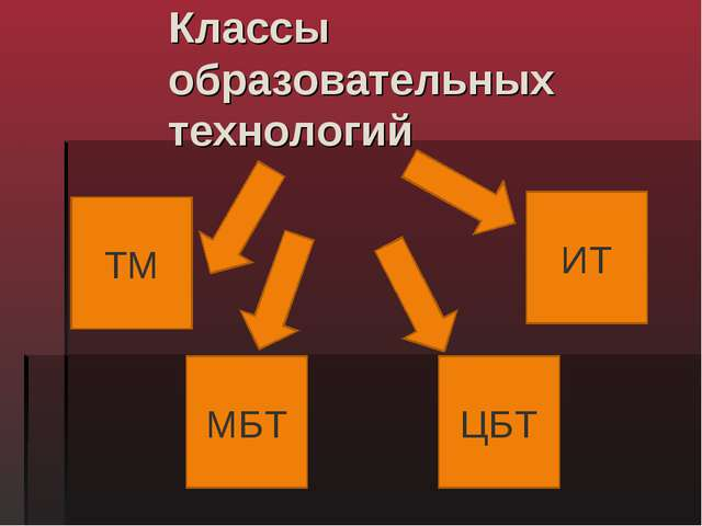 Классы образовательных технологий ТМ МБТ ЦБТ ИТ