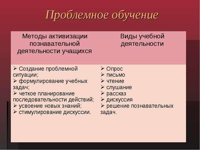 Проблемное обучение Методы активизации познавательной деятельности учащихсяВ...