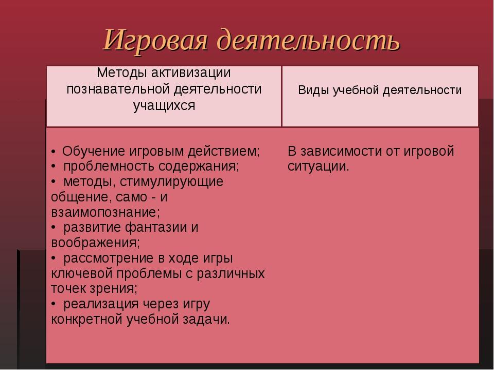 Игровая деятельность Методы активизации познавательной деятельности учащихся...