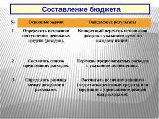 Составление бюджета № Основные задачи Ожидаемые результаты 1 Определить исто