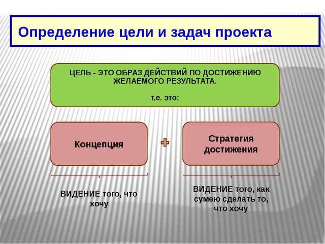 Определение цели и задач проекта Концепция Стратегия достижения ВИДЕНИЕ того...